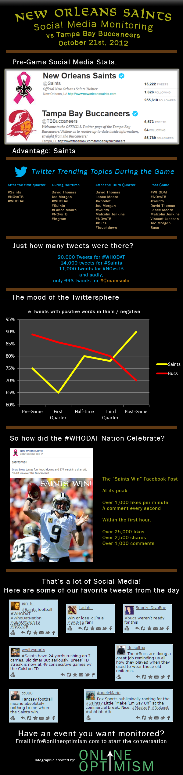 New Orleans Saints Social Monitoring Infographic